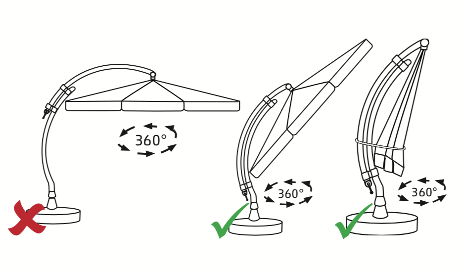 Before Using the 360° Swivel Function, slide the open ca- nopy down pole or close and secure. DO NOT attempt while the parasol is fully opened and deployed. See pictures on the right side.