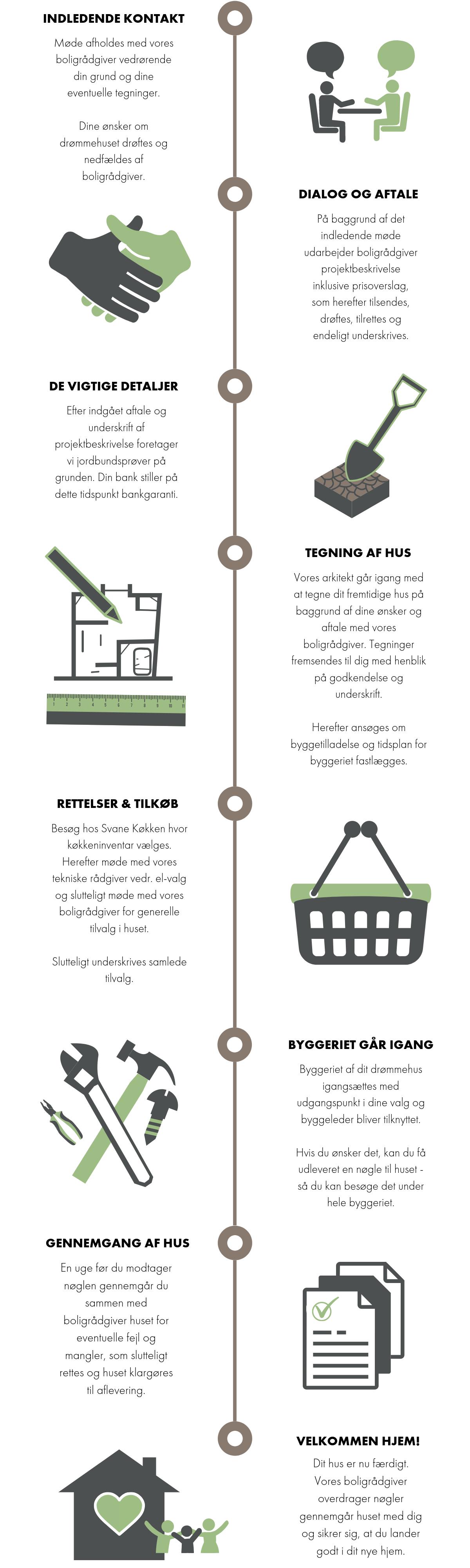 Parcelhus Købsproces Infografik (3).png