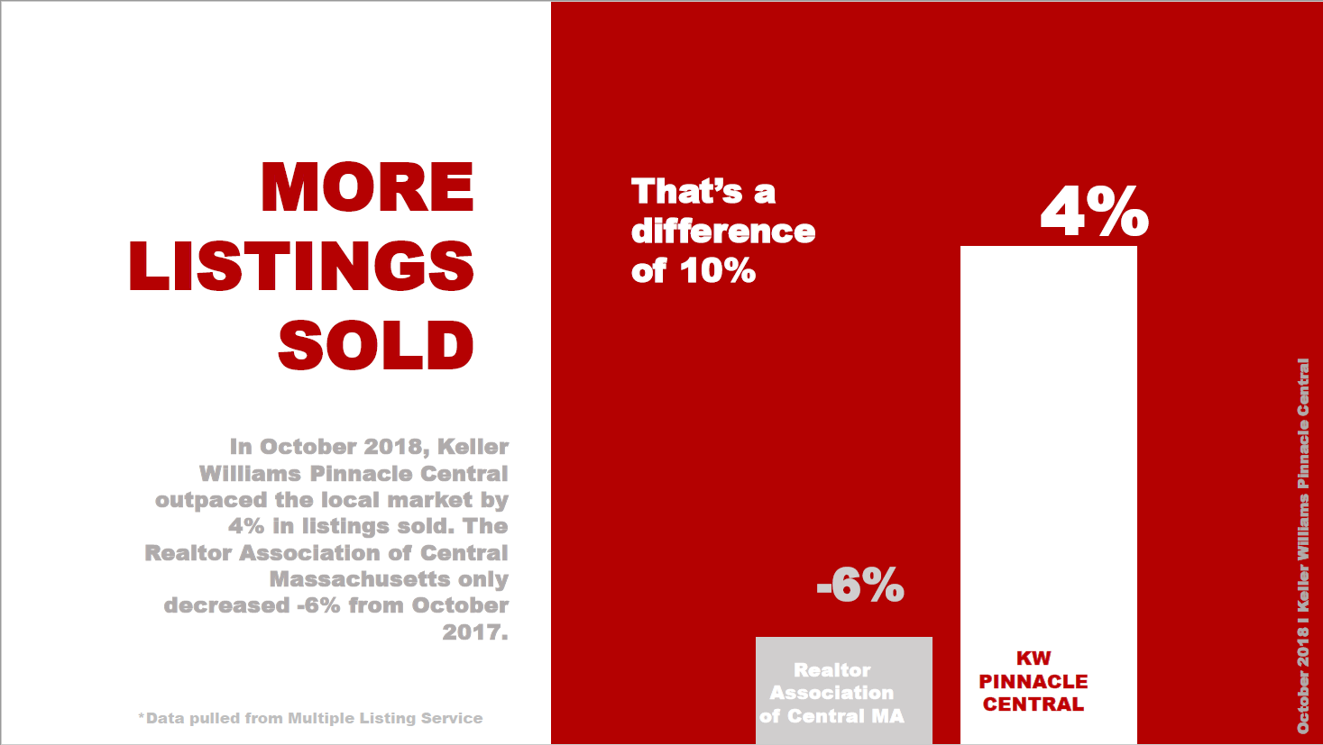 In October 2018, Keller Williams Pinnacle Central outpaced the local market by 4% in listings sold. The Realtor Association of Central Massachusetts only decreased -6% from October 2017.  That's a difference of 10%