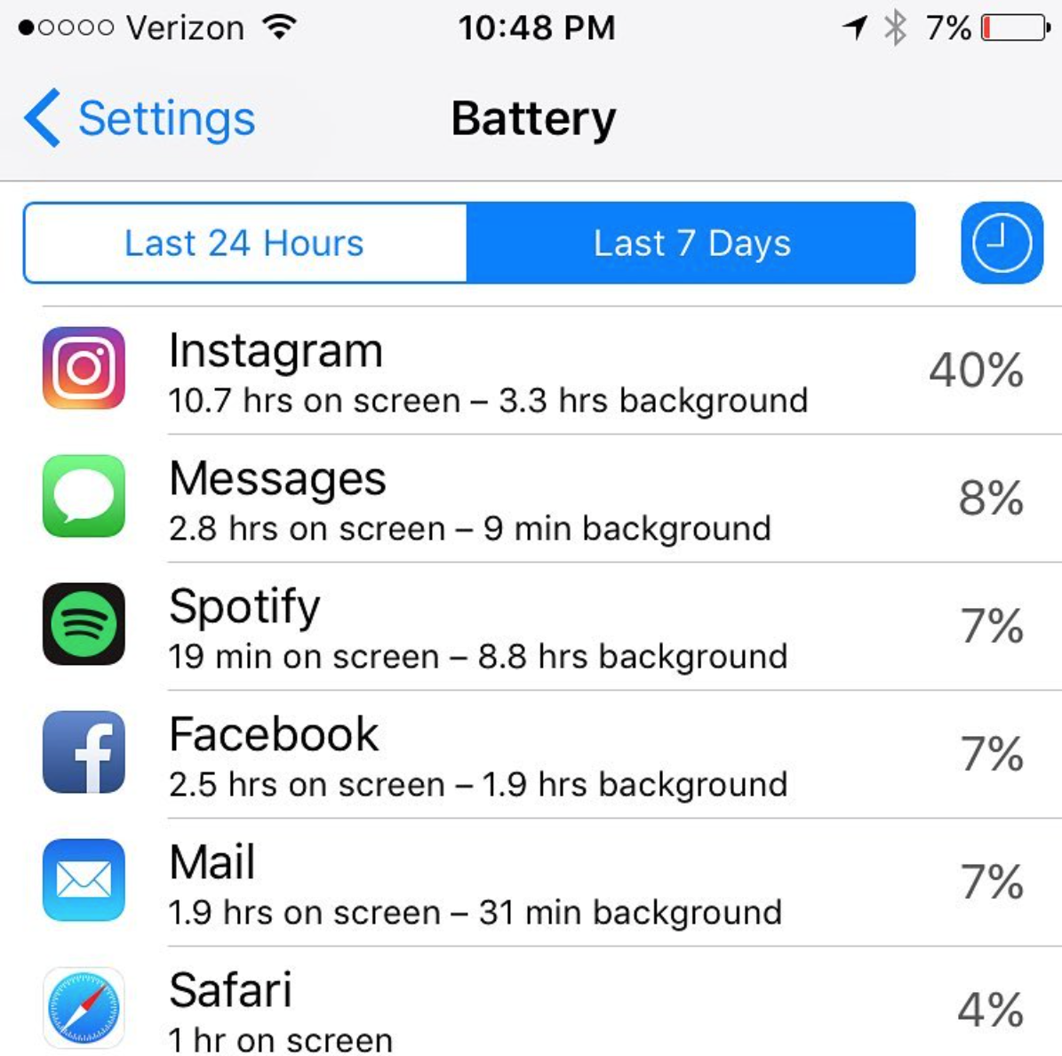 Imagine what I could have done with those 11 hours! 7% battery probably because of copious amounts of mindless Instagram scrolling...