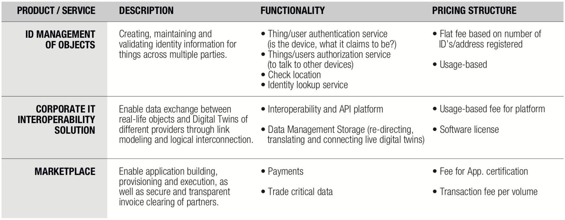 Detailed Description of the Identity Management Model