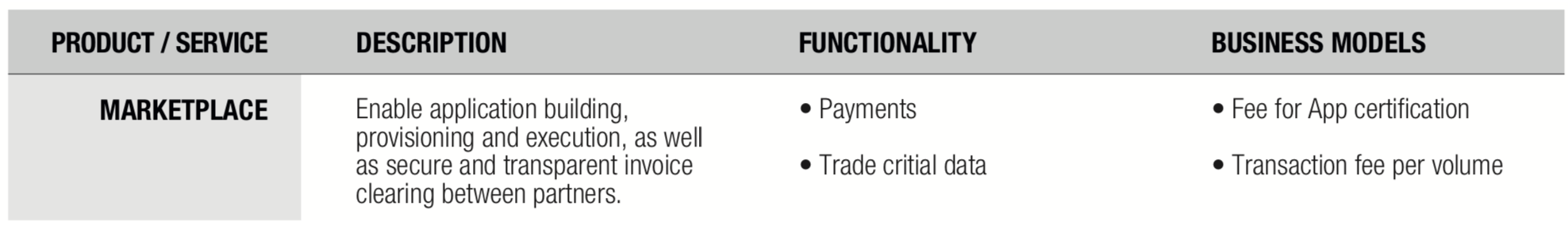 Description of the Marketplace Model