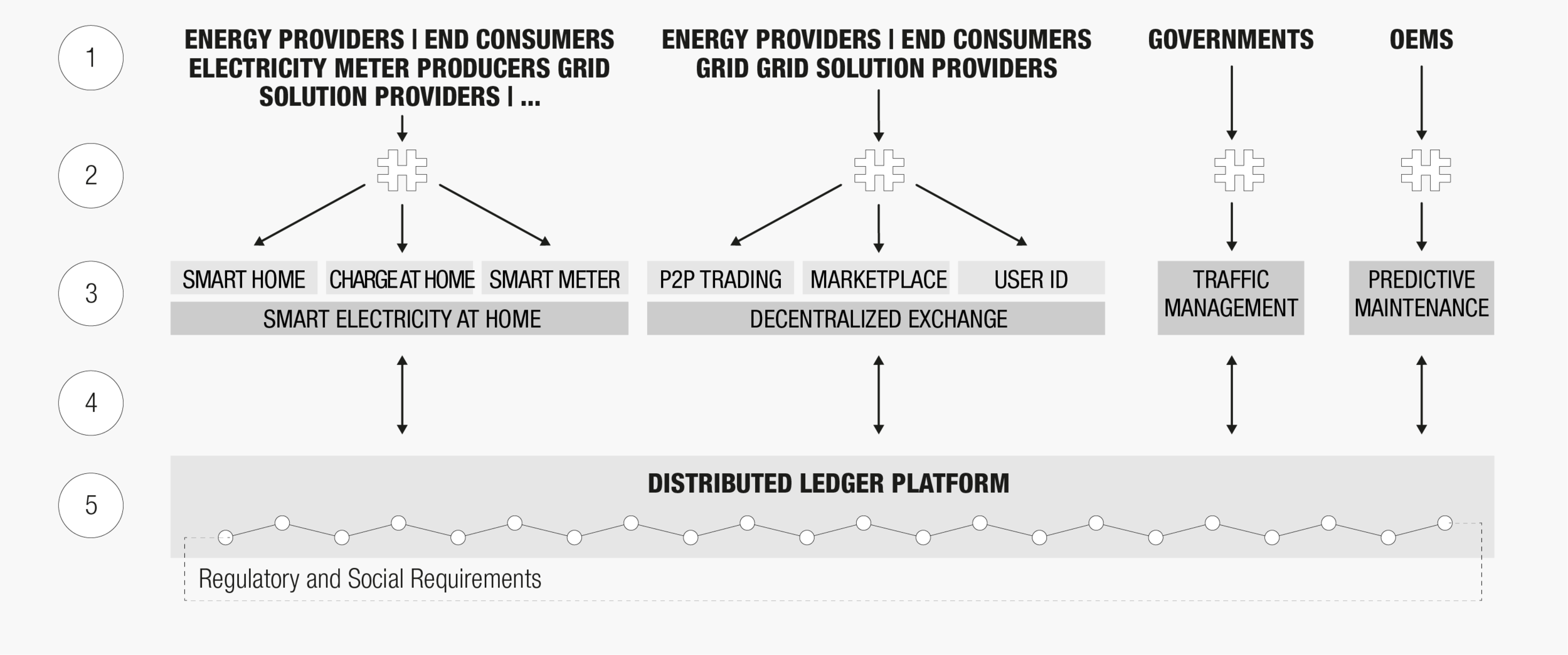 Blockchain-User Interaction Model illustrated with energy metering use case