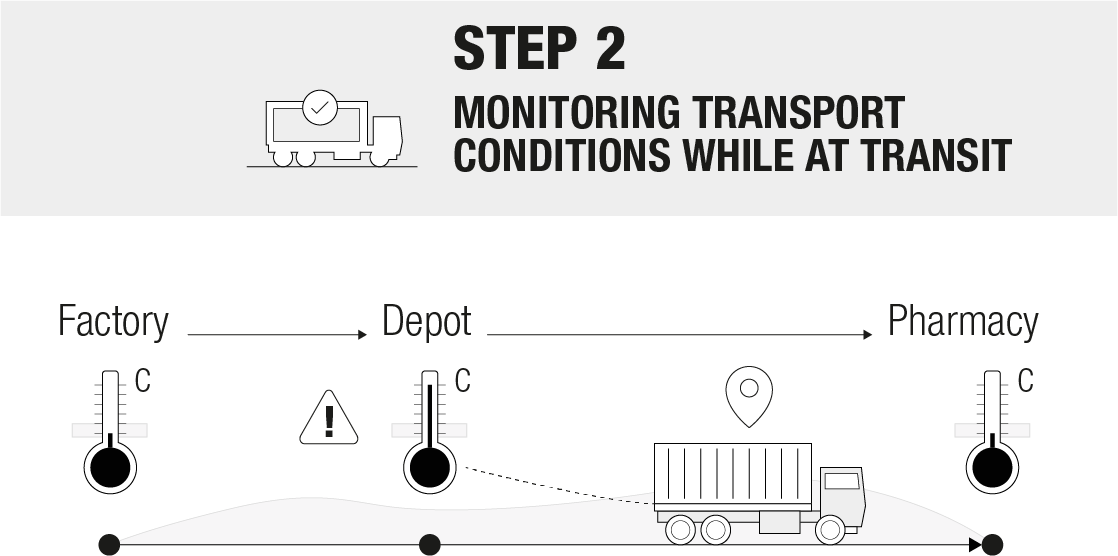 Monitoring_Transport_Conditions_While_at_Transit.png