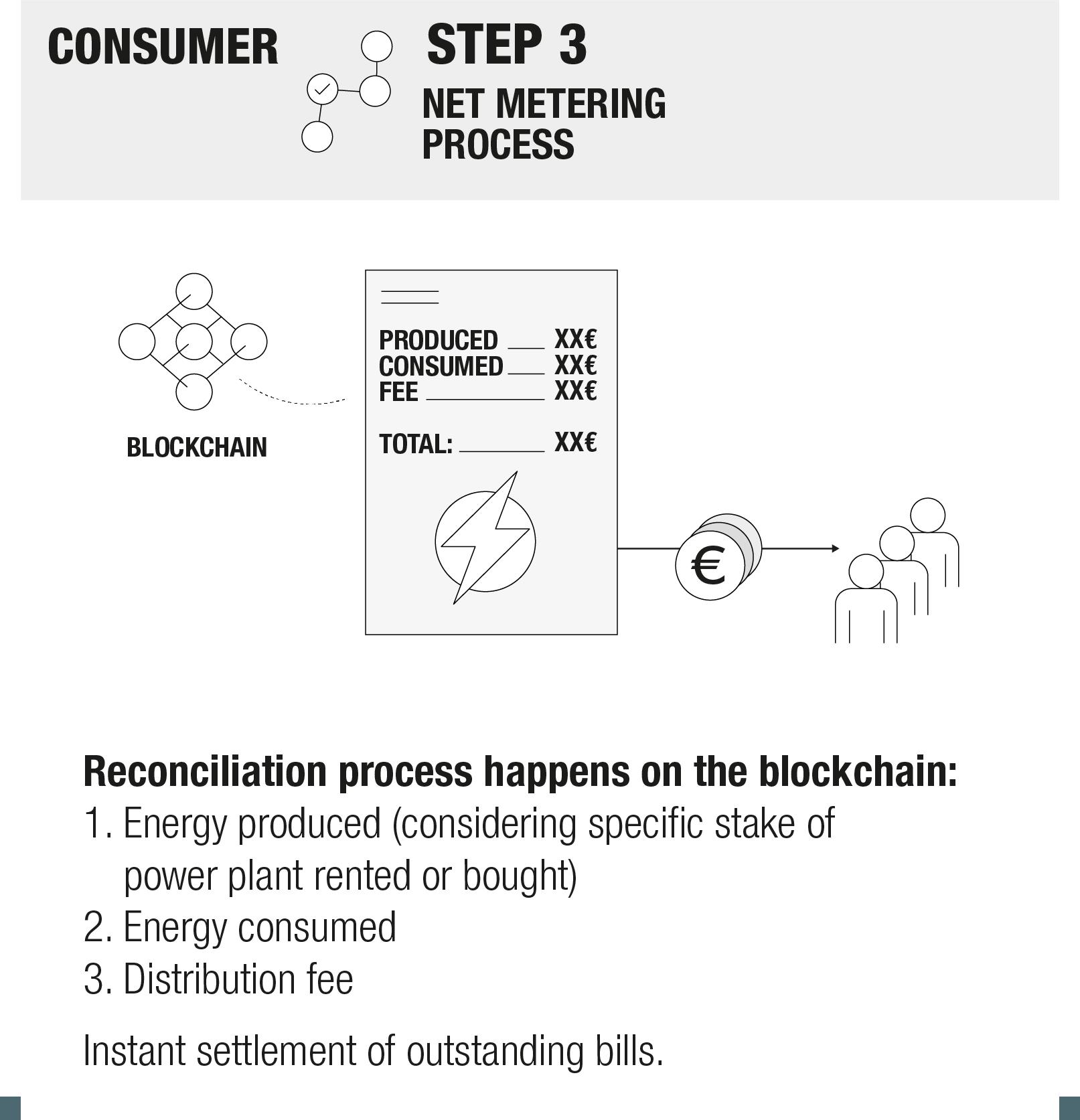 Consumer_Net_Meter_Process.png