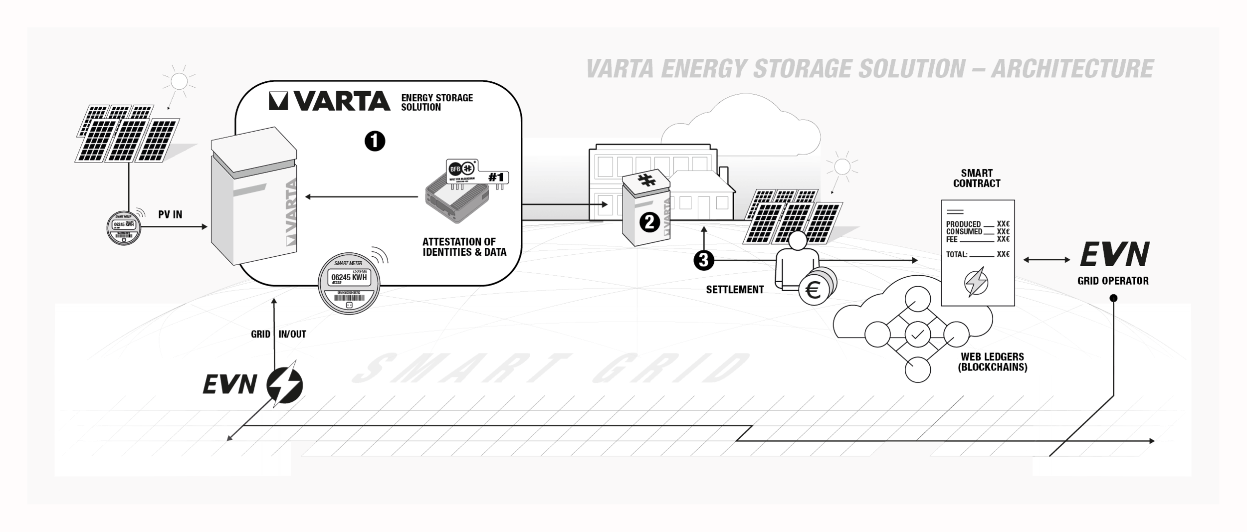 Varta Energy Storage Solution - Architecture