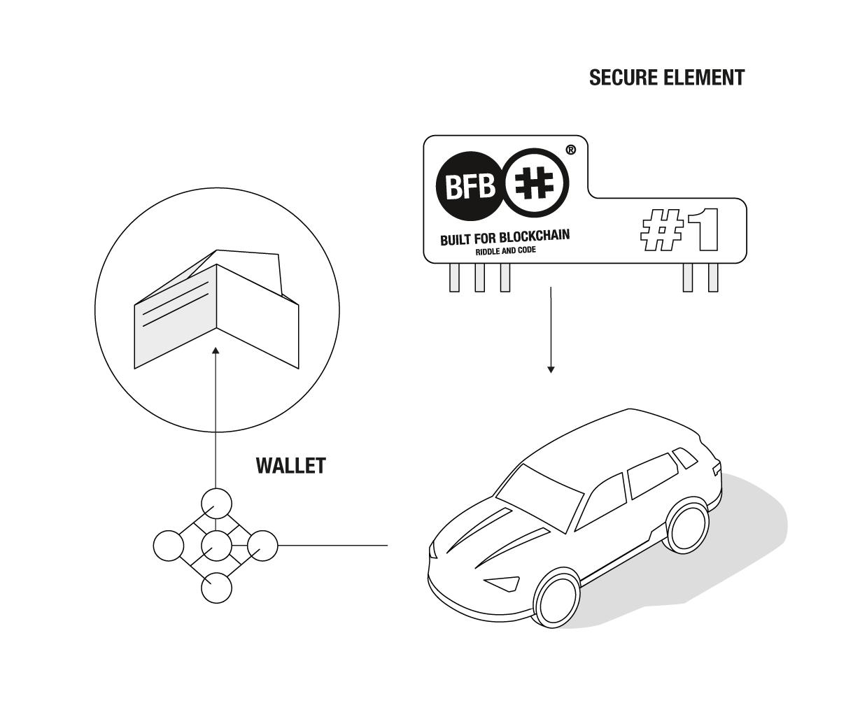 Integrating Car Wallet Capabilities2.png