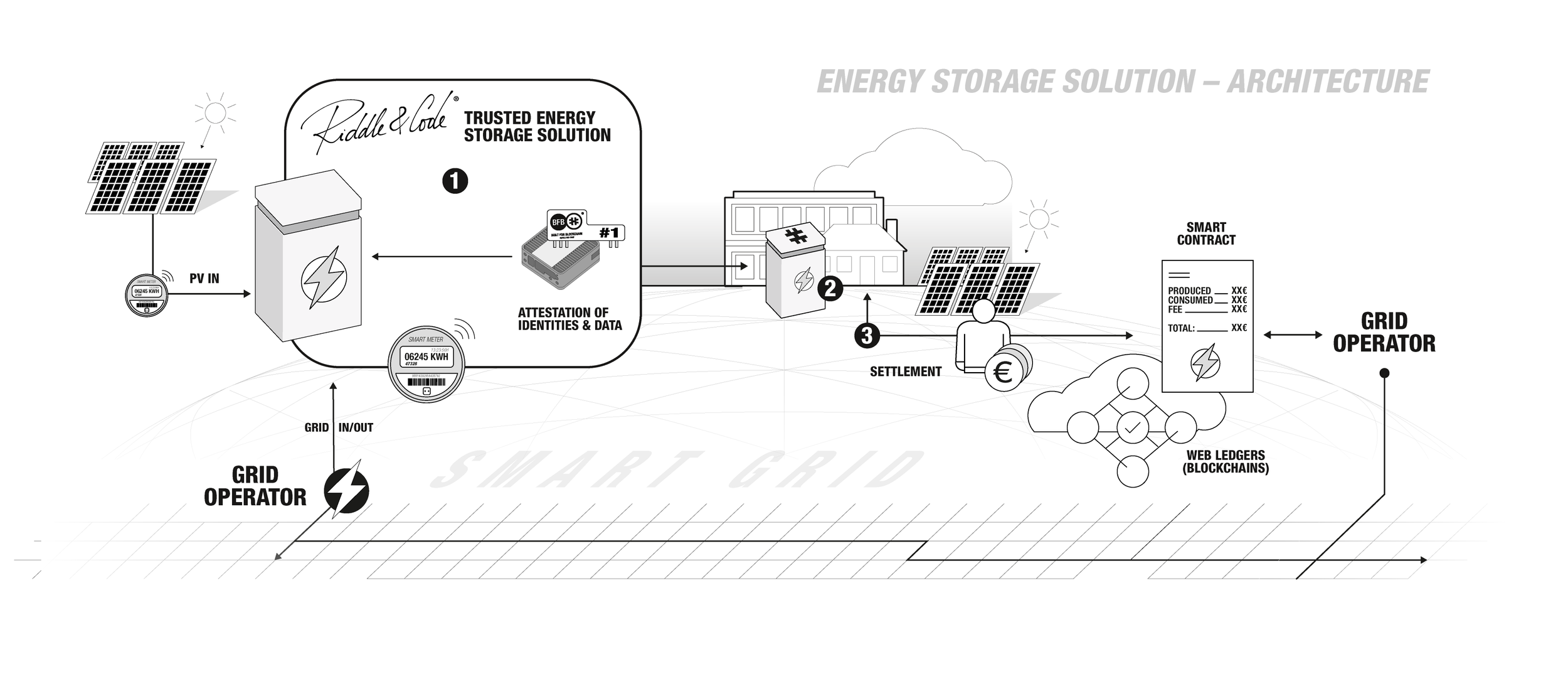 Energy Storage Solution - Architecture