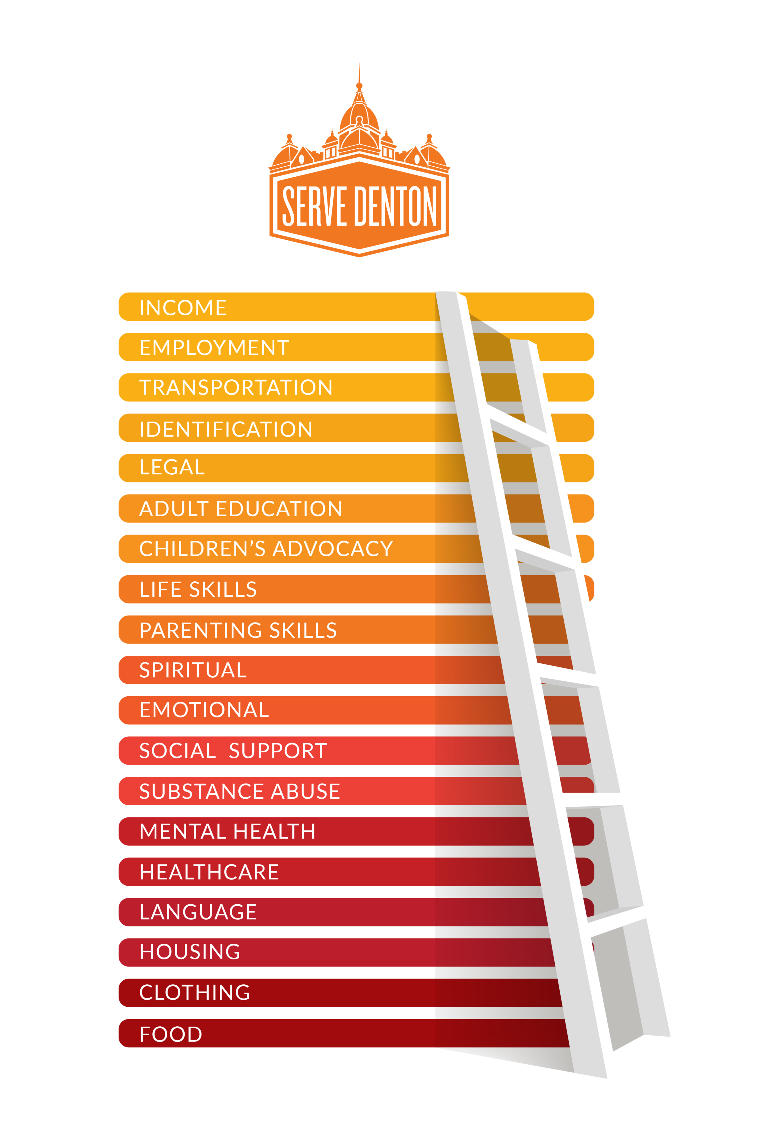 Serve Denton Self-Sufficiency Ladder