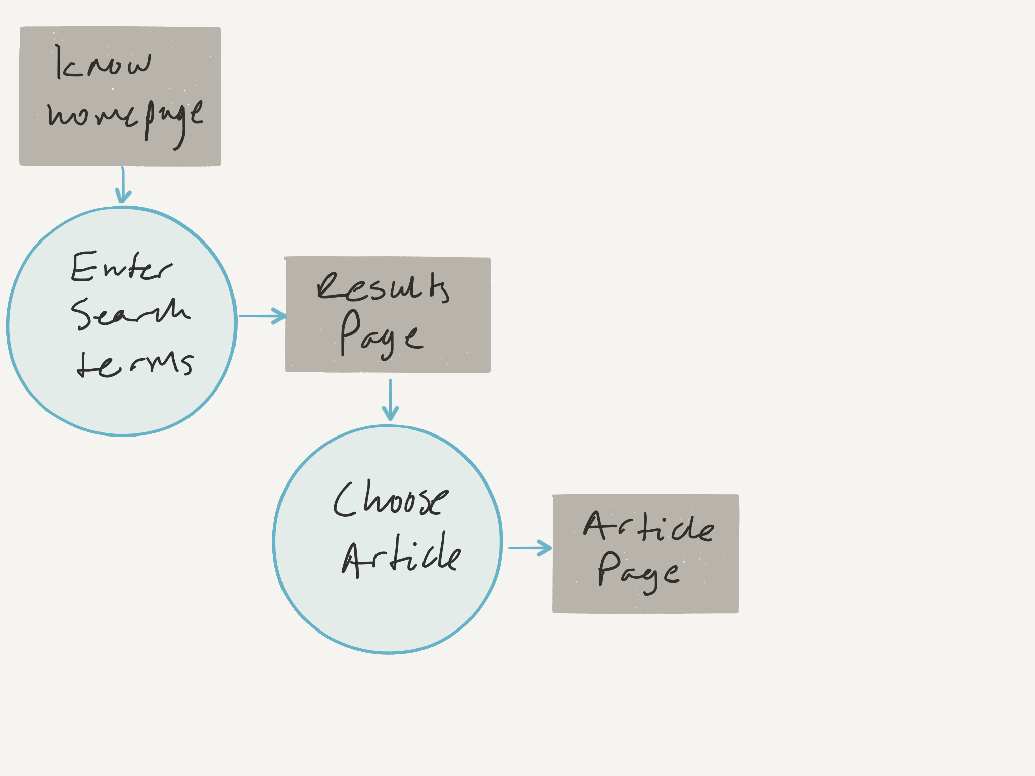 UXD User Flows - 6.png