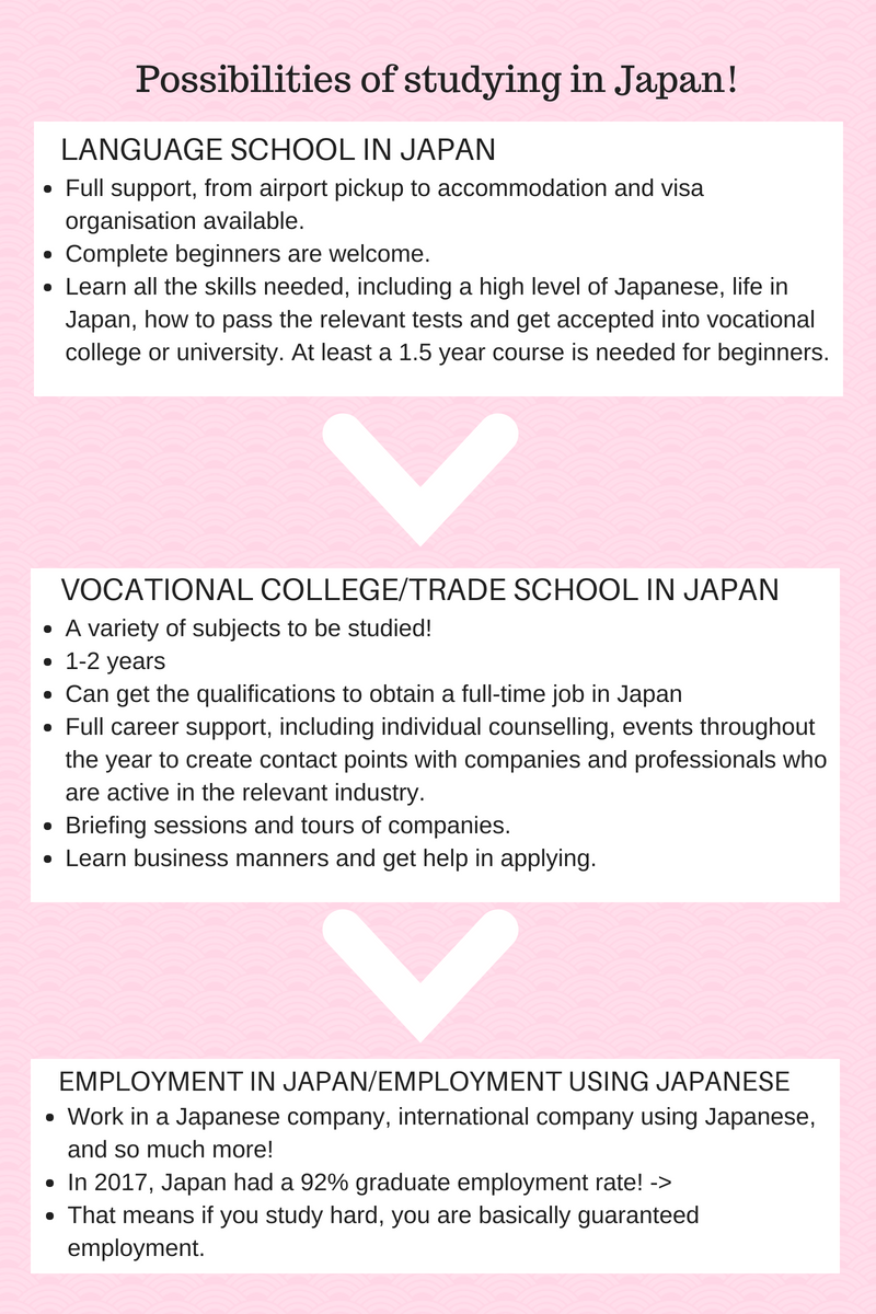 Flowchart of Study in Japan! (1).png