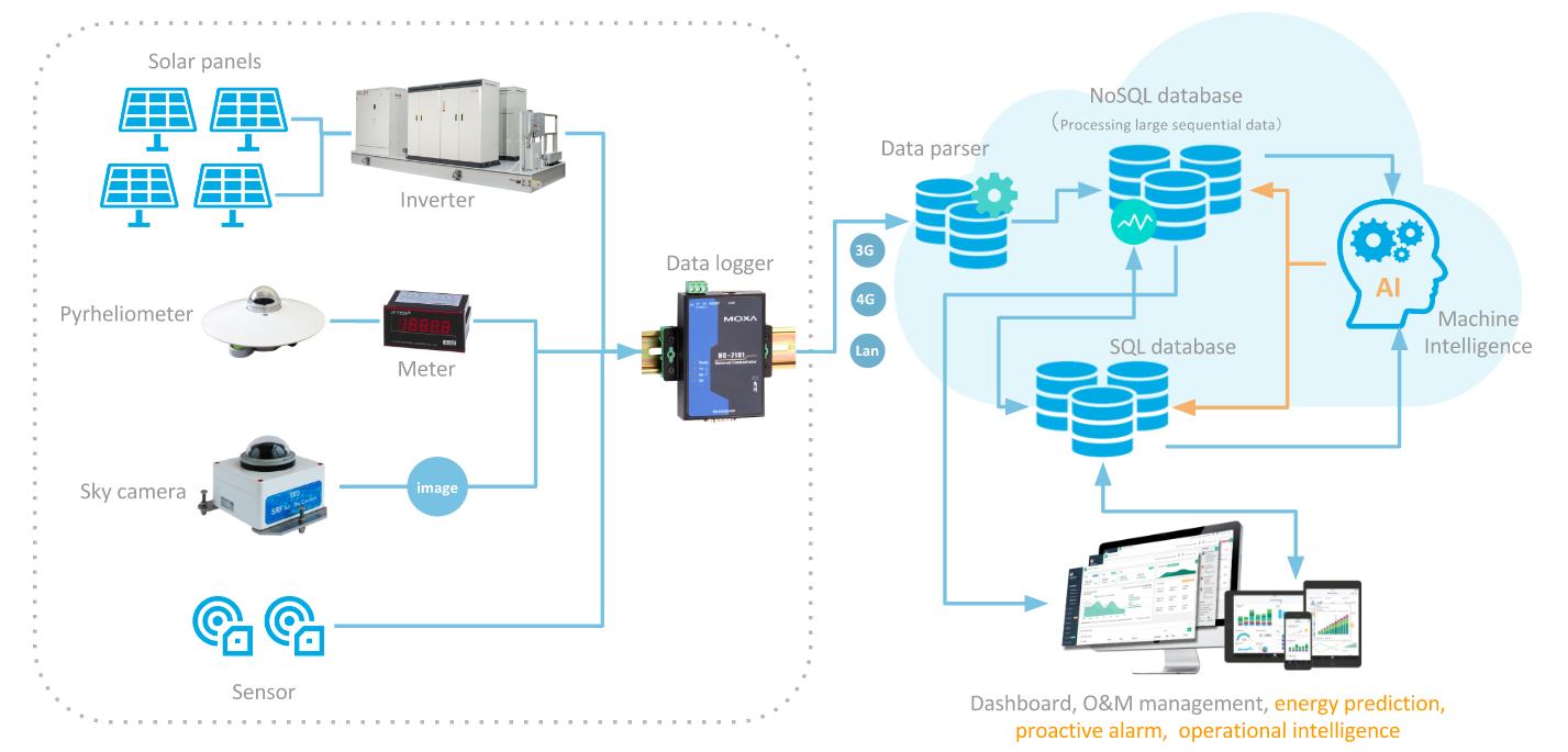 Intelligent PV Management Platform