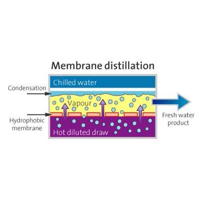 Membrane distillation -