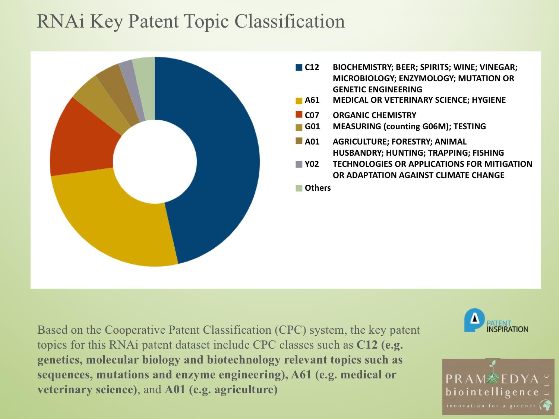 RNAi key patent topic 2.png