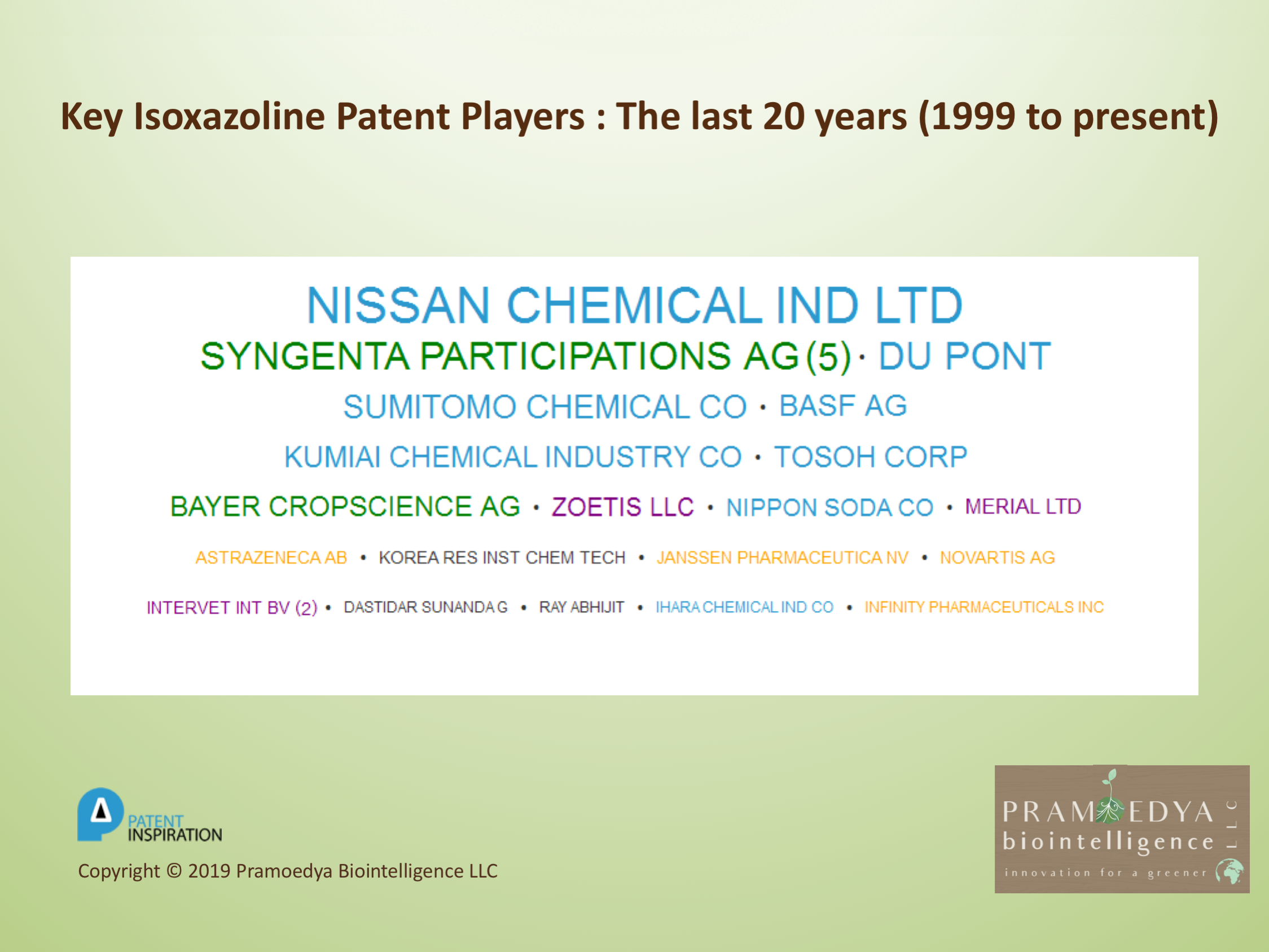 The last 20 years  (1999 to present)  Though the current main commercial application of isoxazolines is focused on animal health, the  key isoxazoline patent players  are from  diverse  industries including  chemical  (eg  Nissan Chemical  and  Du Pont ),  agriculture  (eg S yngenta  and  Bayer Cropscience ) and  pharmaceutical  (eg  Novartis  and  Janssen ) companies, with the chemical companies having the largest isoxazoline patent portfolios. The Isoxazoline-relevant  veterinary sciences  companies (eg  Zoetis ,  Merial and Intervet ) are also on the key player list, but with smaller isoxazoline patent portfolios.