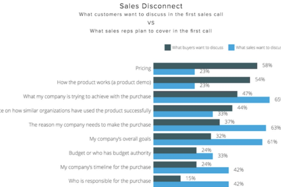 Stats- - The data shows clearly that sales and buyers are not on the same page with what they want to talk about it. Courtesy of Hubspot, these datapoints show that salespeople continue to lead with the wrong information. We can fix that.