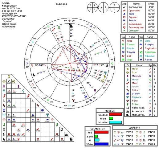 Leslie's Chart