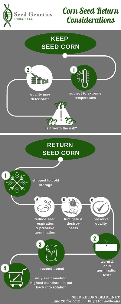 CORN SEED RETURN CONSIDERATIONS.jpg