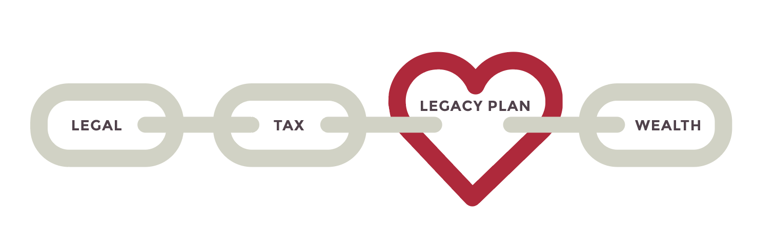 Legacy Family Planning is the key to building lasting relationships and lasting wealth.
