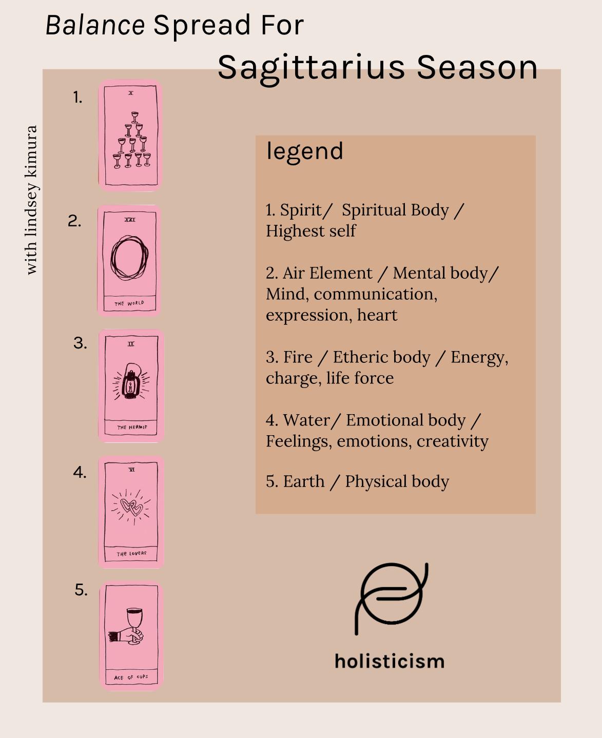 Sagittarius Season Spread