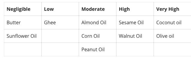 Salicylates in Fats: