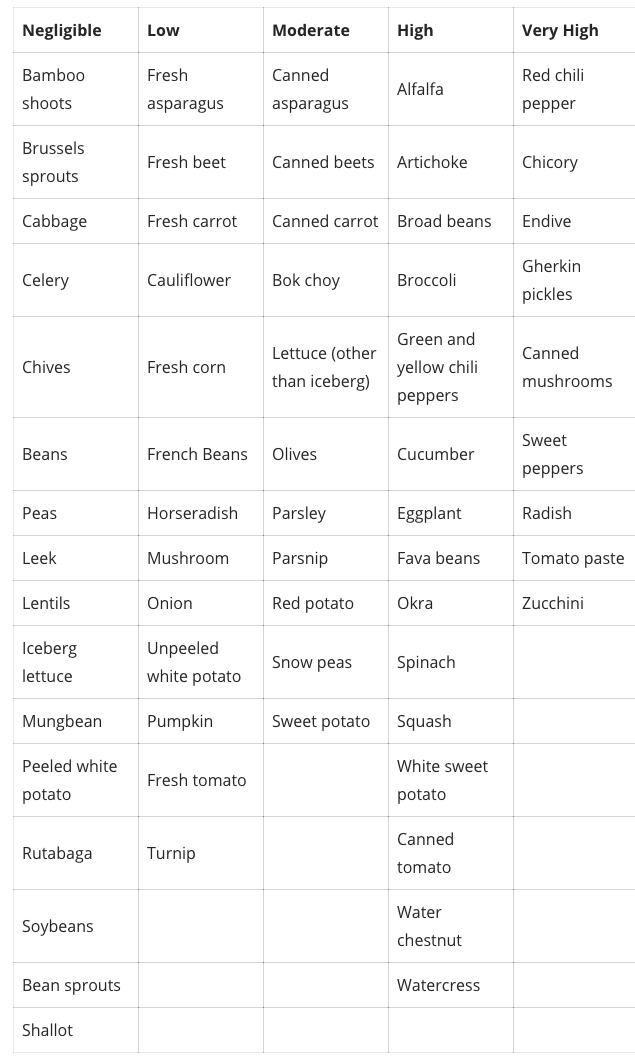 Salicylates In Vegetables