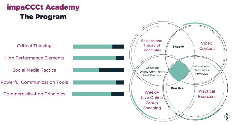 impaCCCt Academy Program