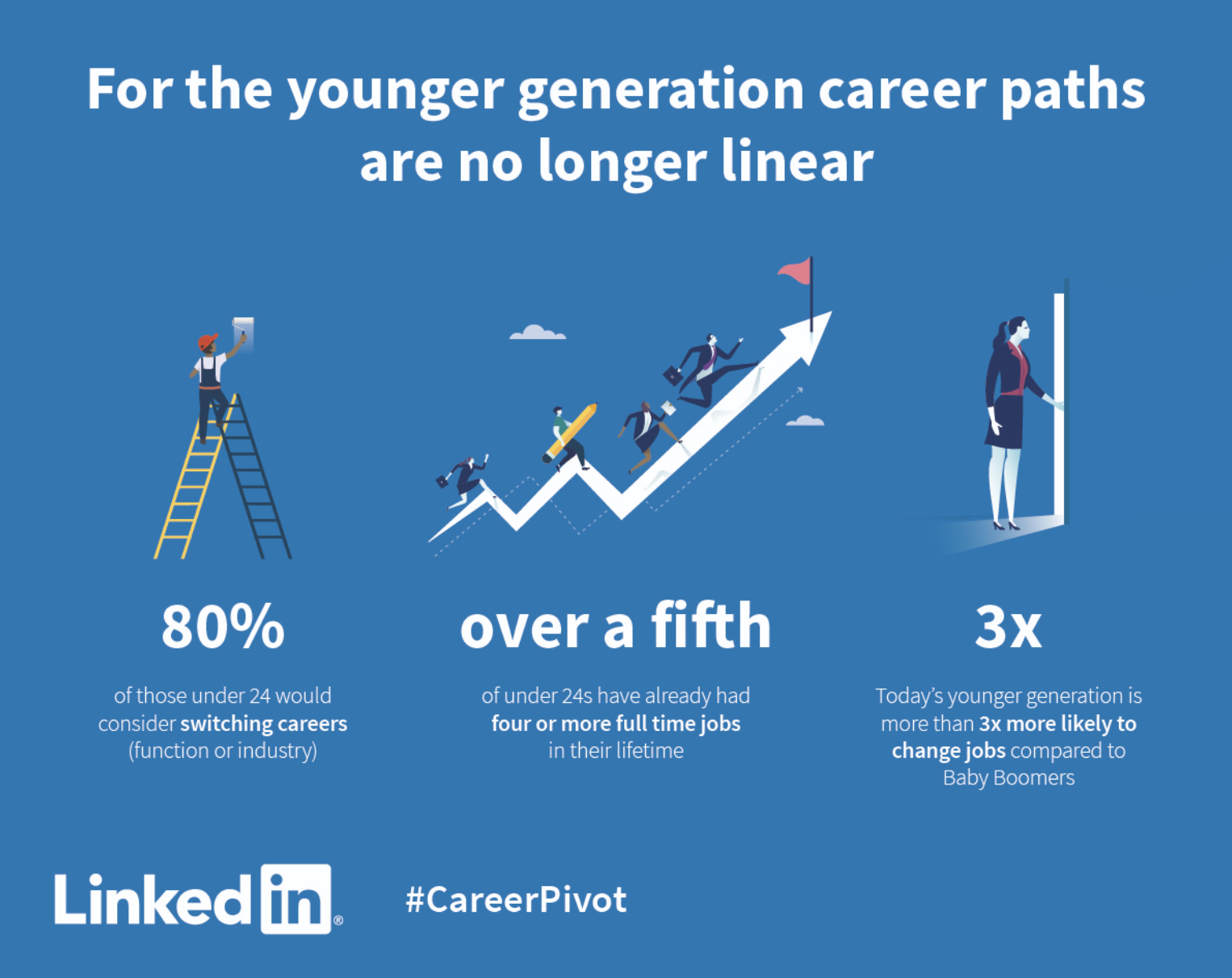 impaCCCt Career Pivot