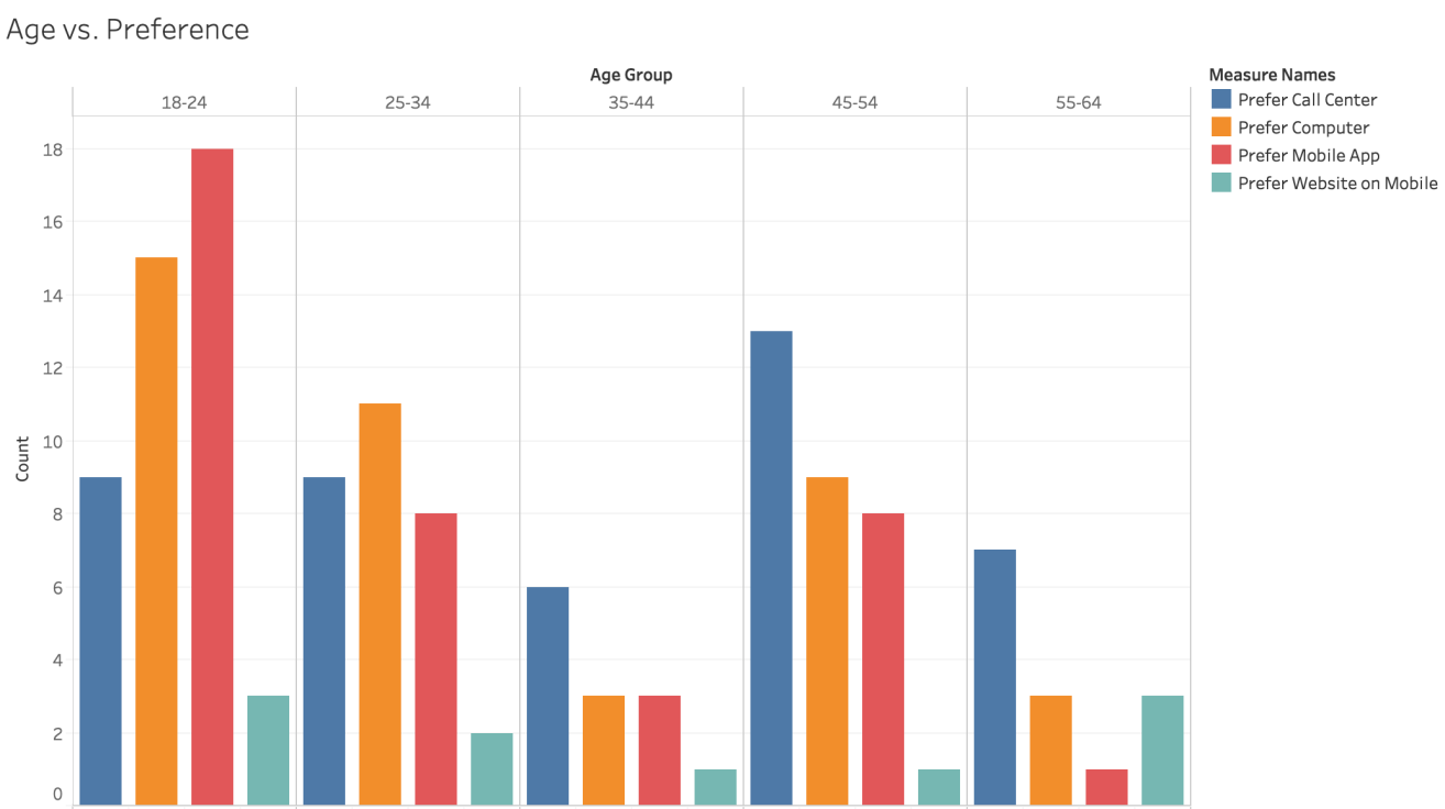 Age versus preference graph