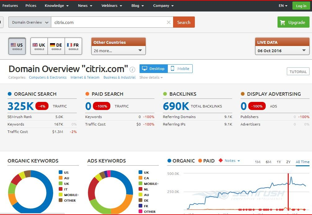 How to find your competitors' online marketing spend — Aqute