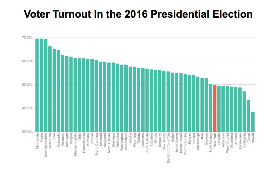 voter-turnout-2.jpg