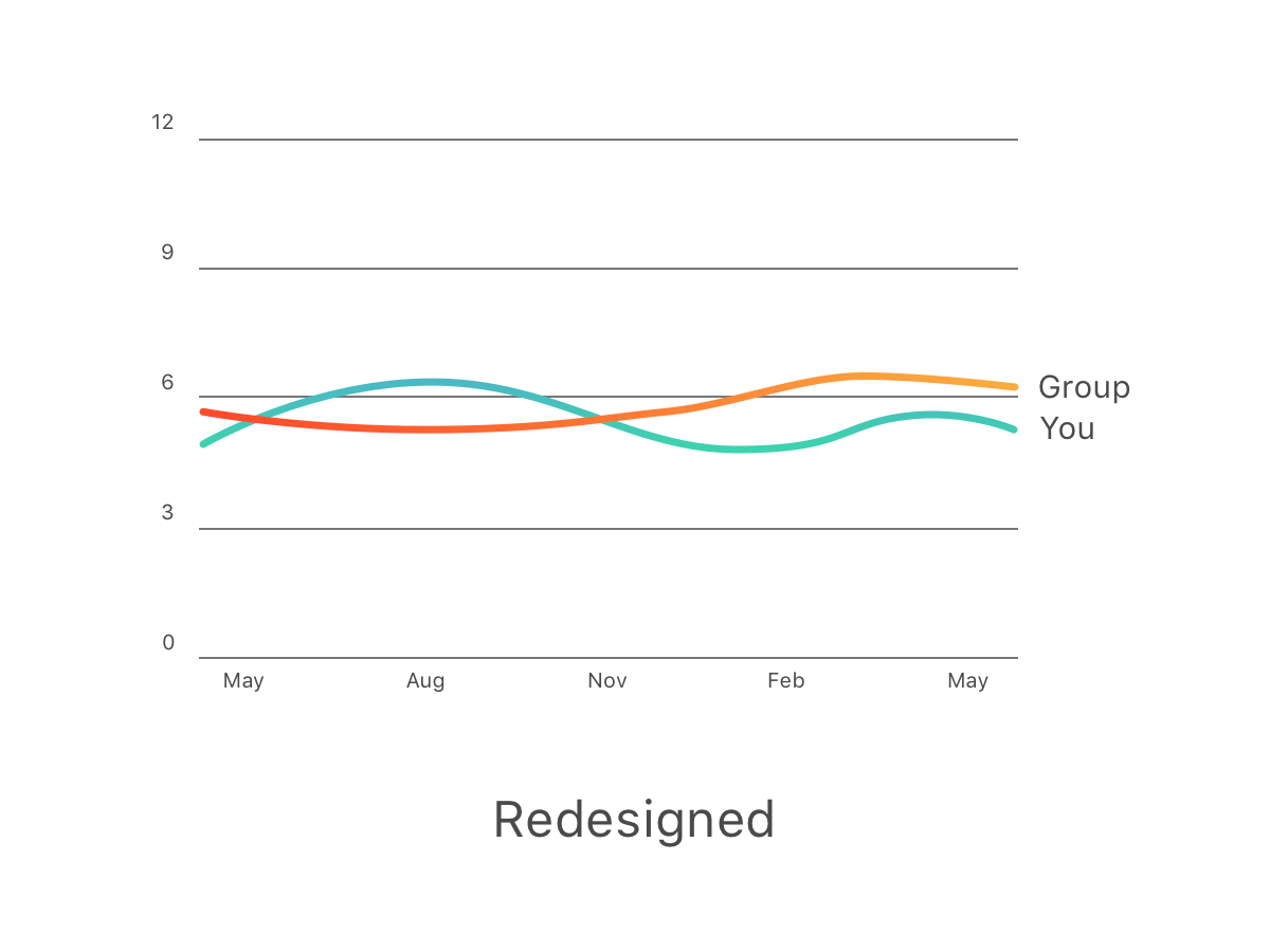 In the redesigned version, outliers are averaged out to give a clearer representation of the general trends.