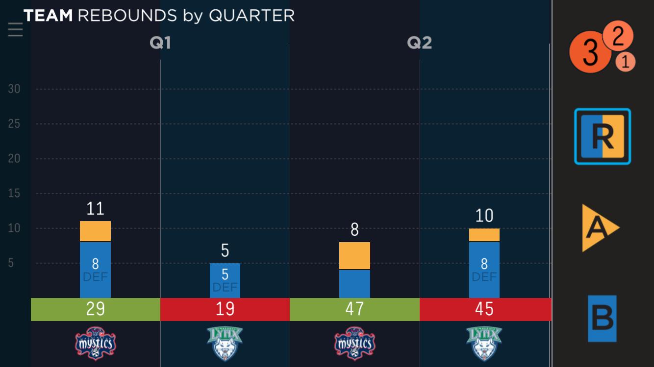 Rebound breakdown, First Half - Game 2