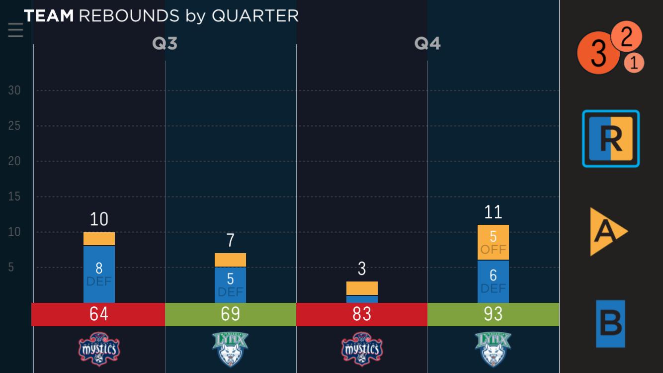 Rebound Breakdown, Second Half - Game 2