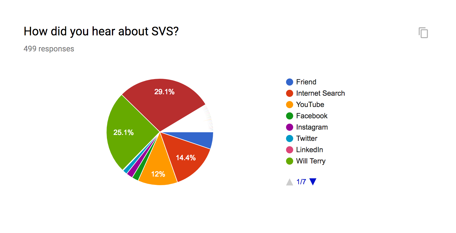 We just wondered how you all found us. Turns out more than half of you found us through Jake Parker and Will Terry (both owners of SVS). Glad you all are here!