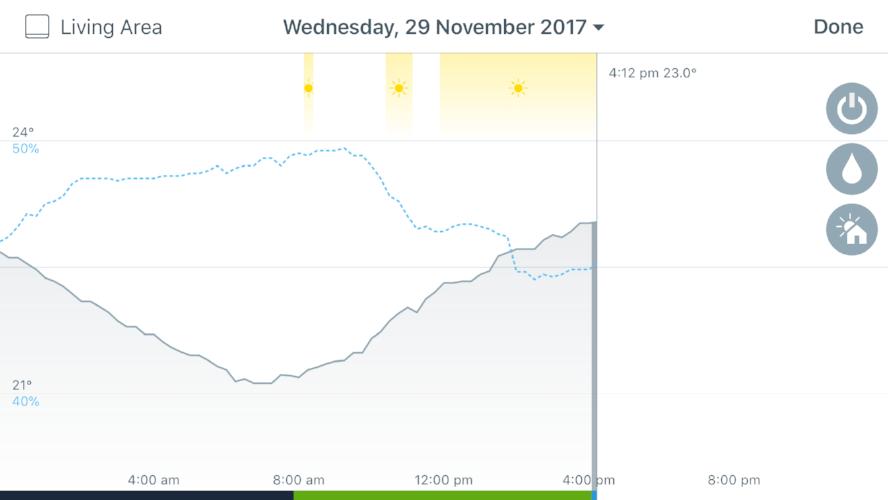 tado-graph