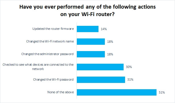 Broadband Genie survey results