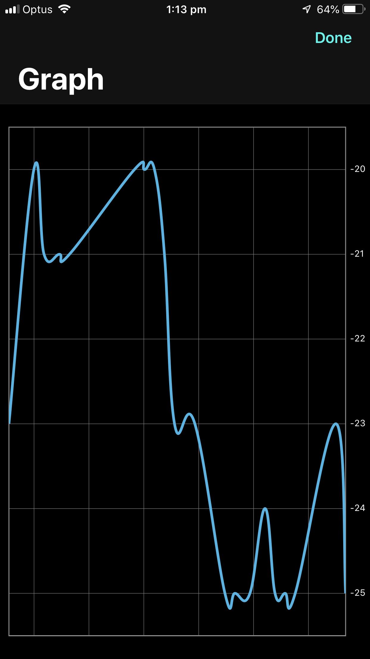 HomeScan graph view