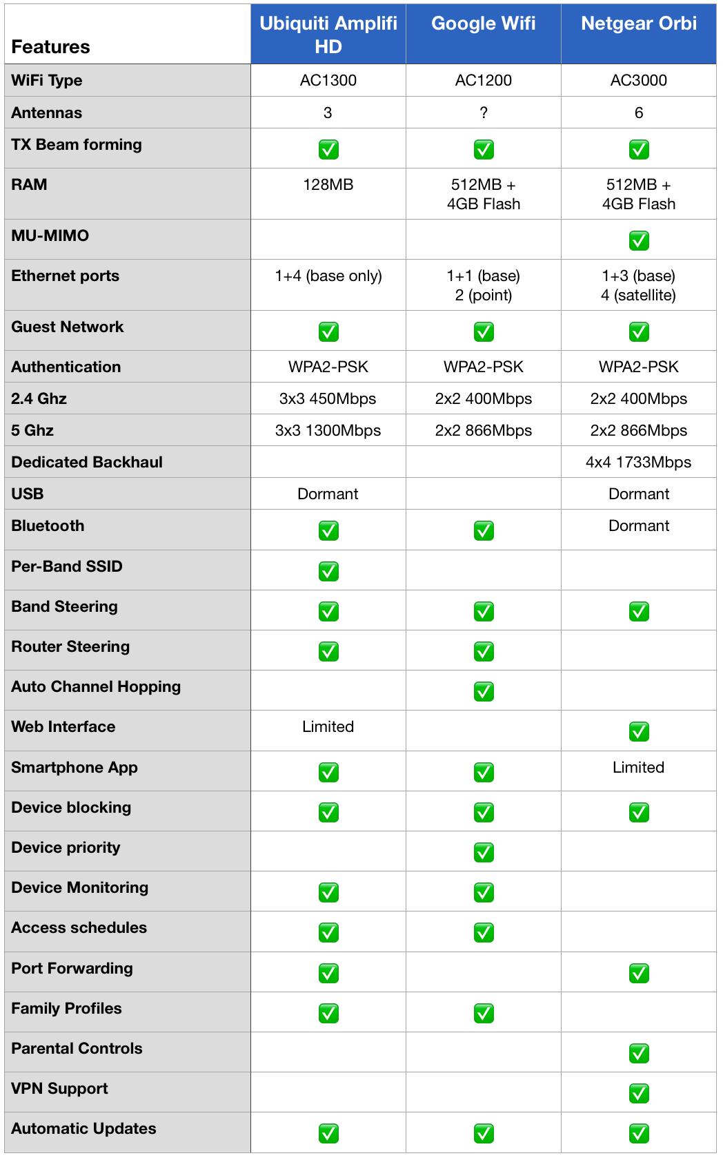 Comparison: Ubiquiti Amplifi, Google Wifi, NetGear Orbi — LinkdHOME