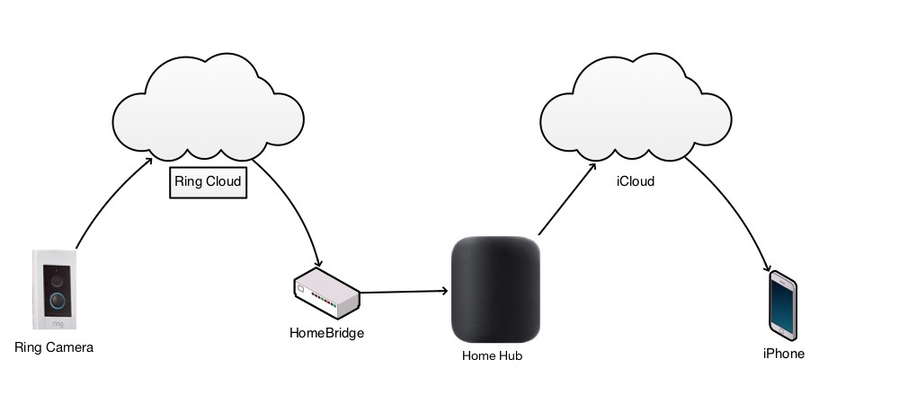 HomeBridge Data Flow from Ring devices