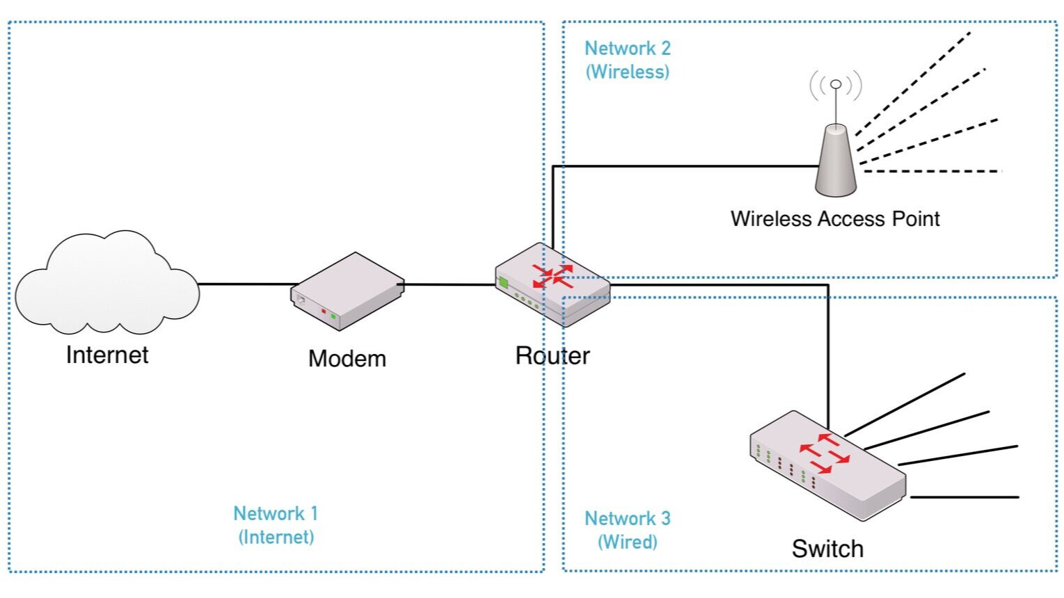 How Network Devices Relate