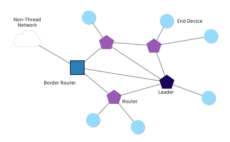 Basic Thread topology