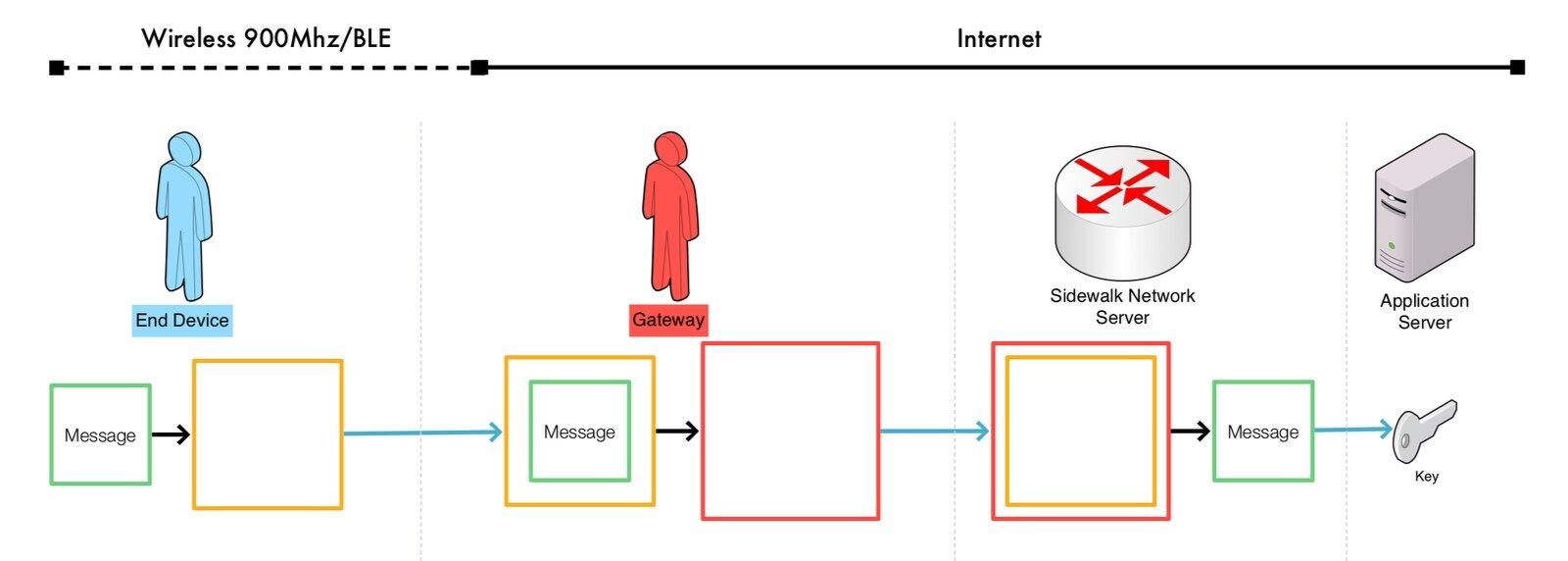 Sidewalk encryption flow