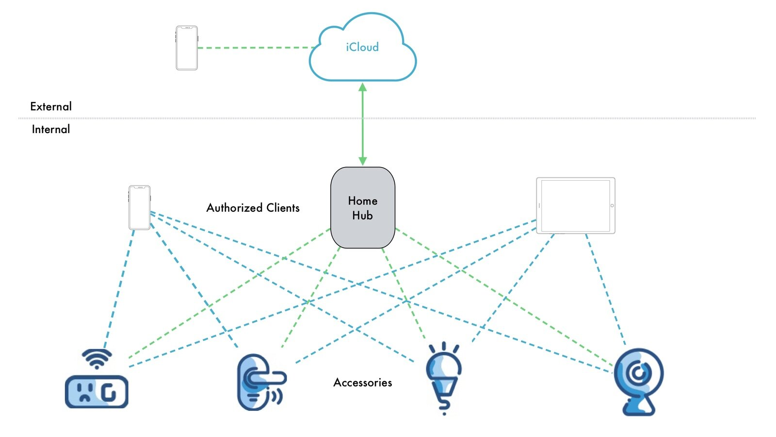 HomeKit device communications