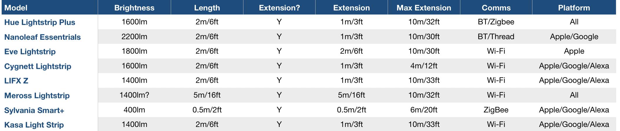 Smart LED strip comparison table