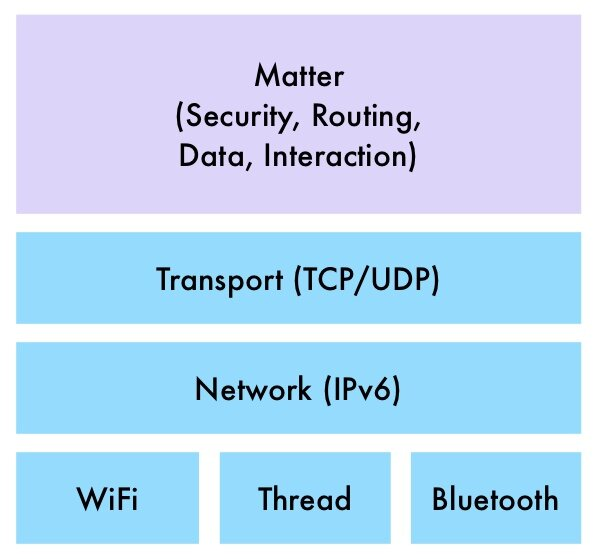 Matter Network Stack