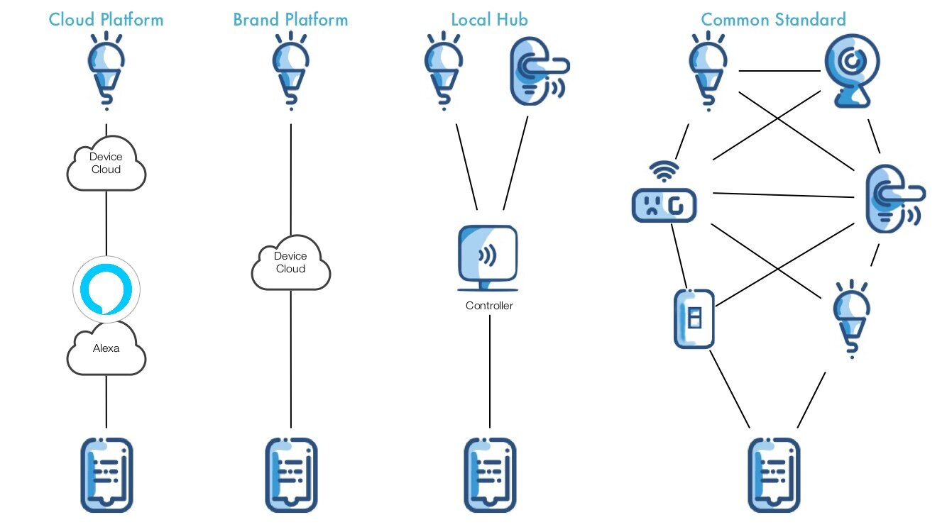 Integration Types