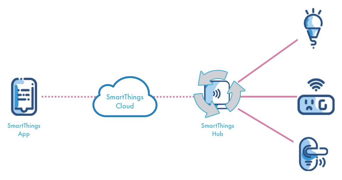 SmartThings Edge puts automation control into the Hub