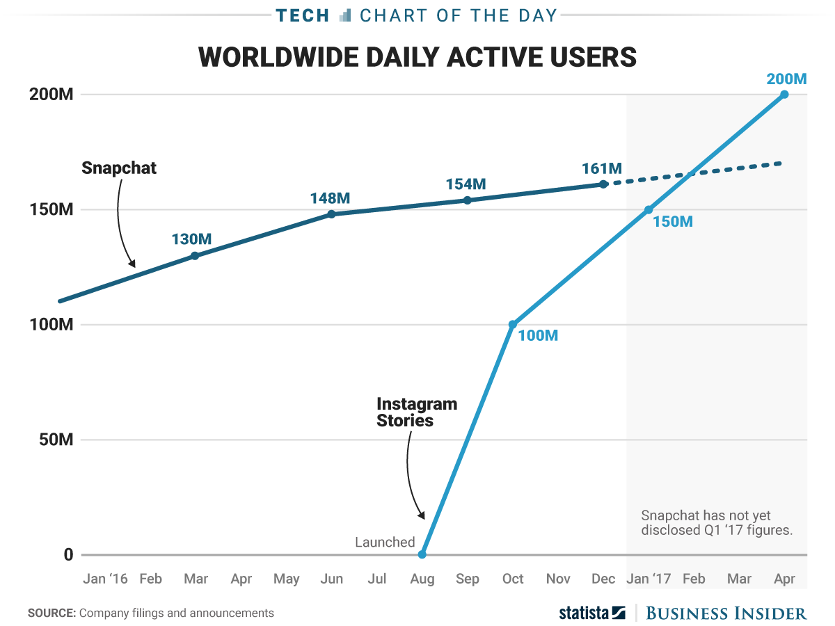 Instagram Snapchat Chart (The Woodshed)