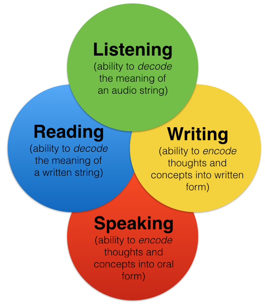 Photo: The four communicative language skills. (courtesy of  Linguacious™)